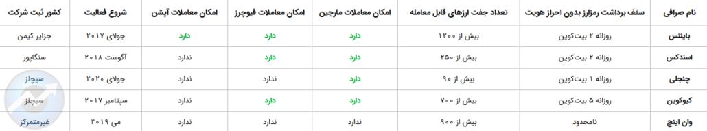 مقایسه صرافیهای ارز دیجیتال خارجی برای ایرانیان