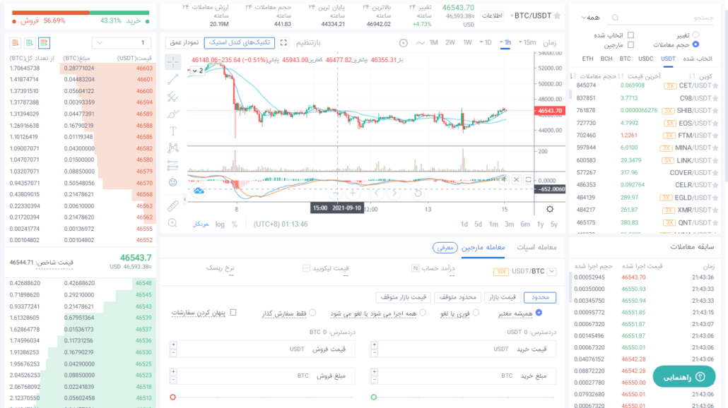 پنل معاملاتی و Trading View در صرافی کوینکس CoinEx